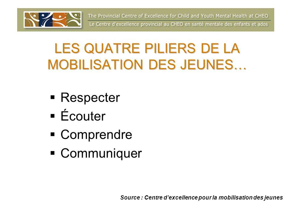 LES QUATRE PILIERS DE LA MOBILISATION DES JEUNES… Respecter Écouter Comprendre Communiquer Source : Centre dexcellence pour la mobilisation des jeunes