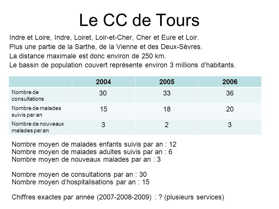 Le CC de Tours Indre et Loire, Indre, Loiret, Loir-et-Cher, Cher et Eure et Loir.