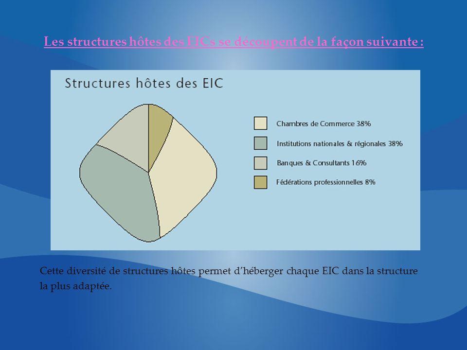 Les structures hôtes des EICs se découpent de la façon suivante : Cette diversité de structures hôtes permet dhéberger chaque EIC dans la structure la plus adaptée.
