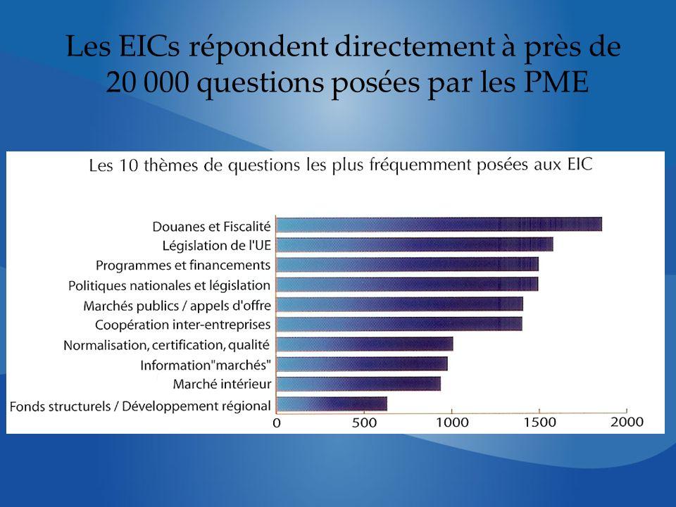 Les EICs répondent directement à près de 20 000 questions posées par les PME