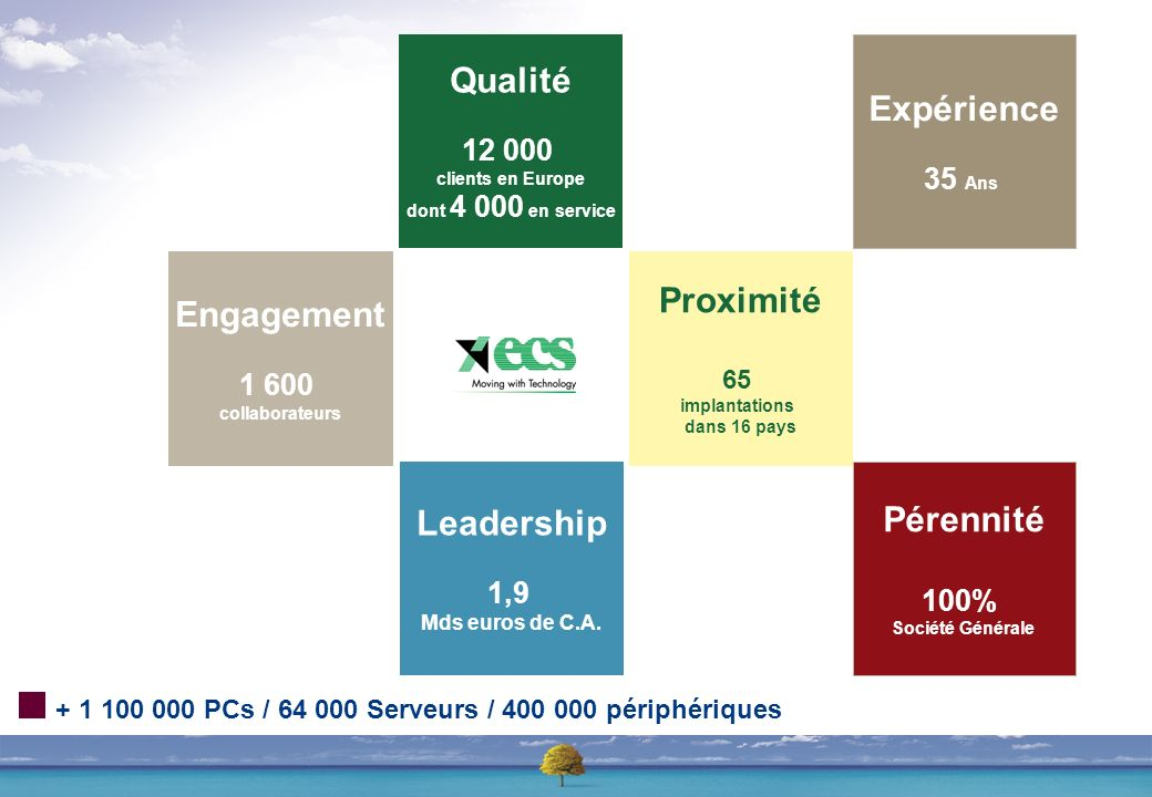 Qualité 12 000 clients en Europe dont 4 000 en service Leadership 1,9 Mds euros de C.A.