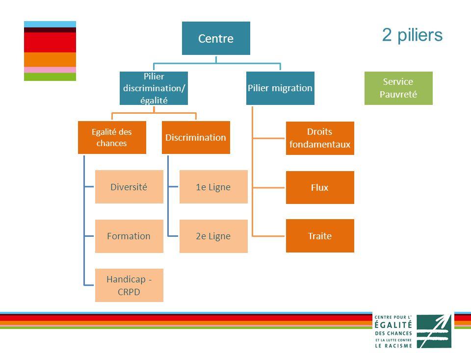 Centre Pilier discrimination/ égalité Egalité des chances Diversité Formation Handicap - CRPD Discrimination 1e Ligne 2e Ligne Pilier migration Droits fondamentaux Flux Traite Service Pauvreté 2 piliers