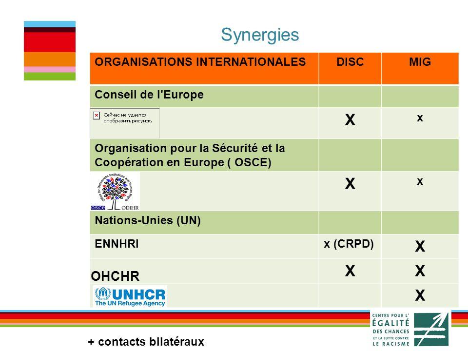 Synergies ORGANISATIONS INTERNATIONALESDISCMIG Conseil de l Europe X x Organisation pour la Sécurité et la Coopération en Europe ( OSCE) X x Nations-Unies (UN) ENNHRIx (CRPD) X XX X OHCHR + contacts bilatéraux