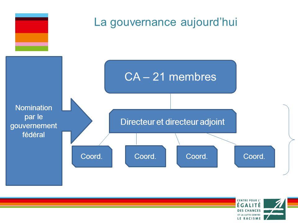 La gouvernance aujourdhui Collège CA – 21 membres Directeur et directeur adjoint Coord.
