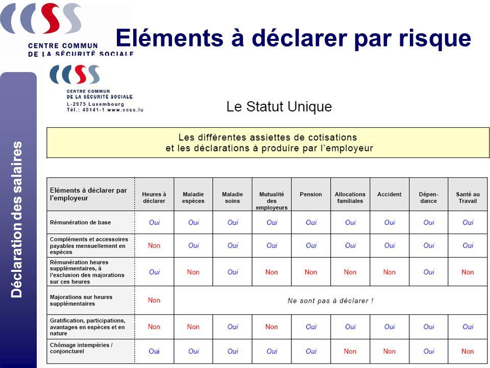 12 02/10/2008Statut Unique - Séances d'information Eléments à déclarer par risque Déclaration des salaires
