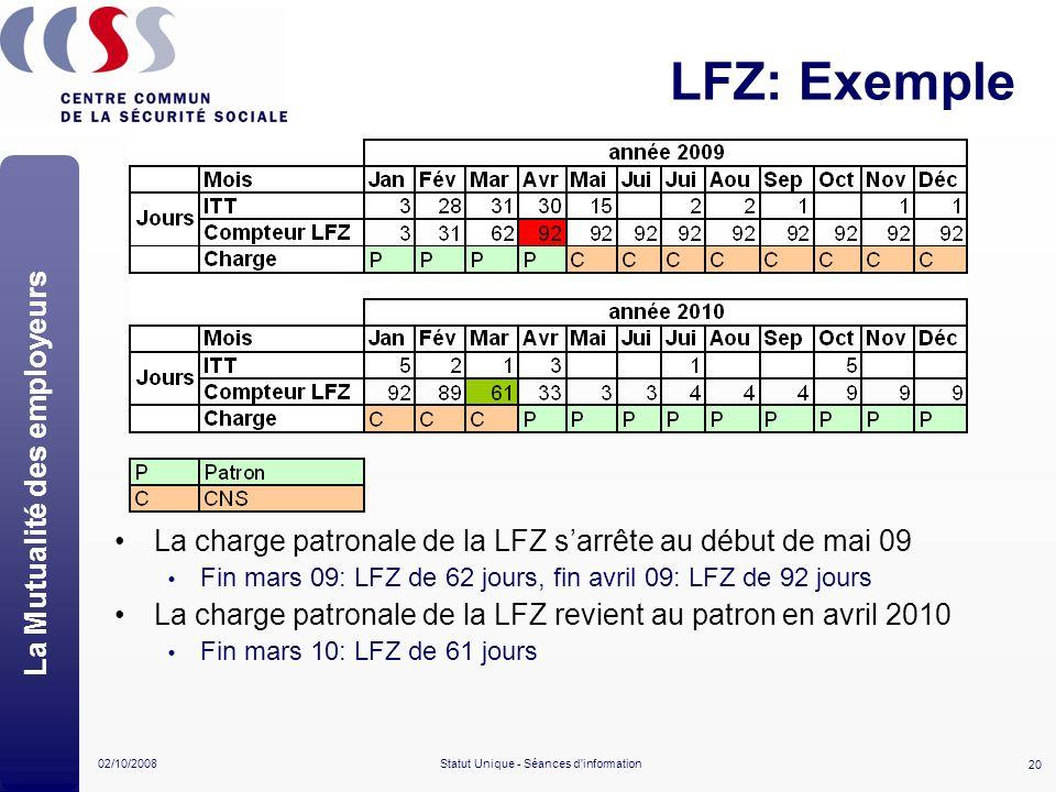 20 02/10/2008Statut Unique - Séances d'information LFZ: Exemple La charge patronale de la LFZ sarrête au début de mai 09 Fin mars 09: LFZ de 62 jours,