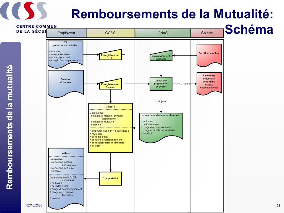 23 02/10/2008Statut Unique - Séances d'information Remboursements de la Mutualité: Schéma Remboursements de la mutualité