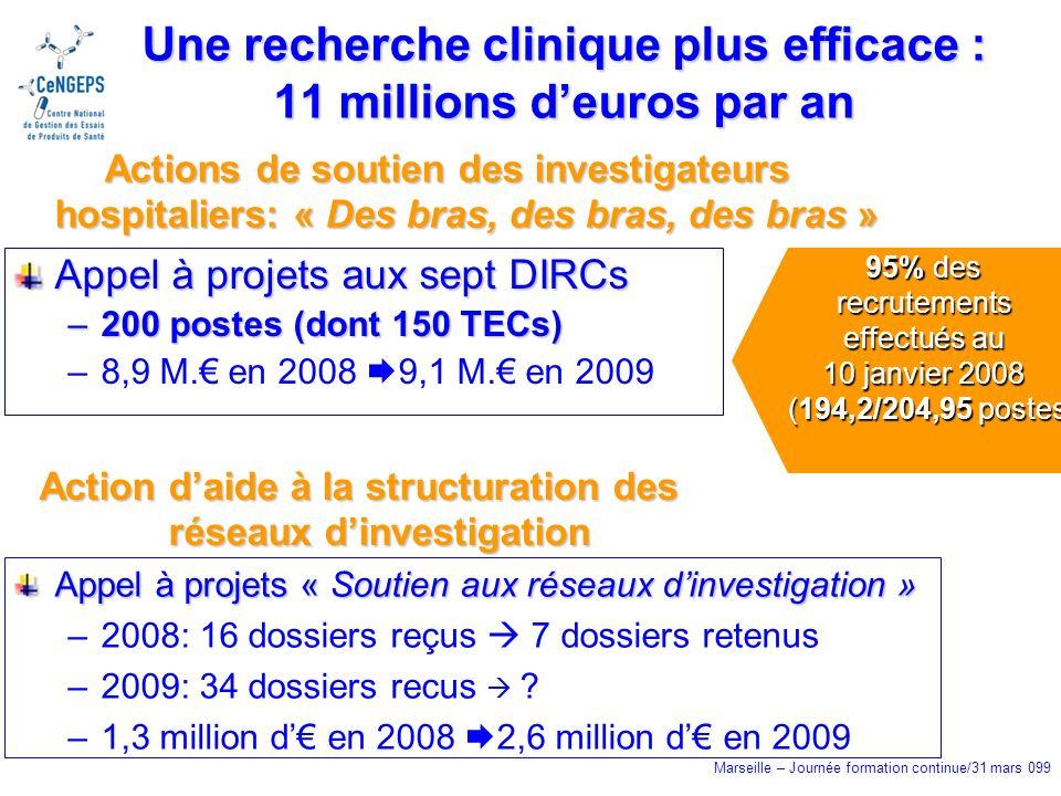Marseille – Journée formation continue/31 mars 099 Une recherche clinique plus efficace : 11 millions deuros par an Appel à projets aux sept DIRCs –200 postes (dont 150 TECs) –8,9 M.