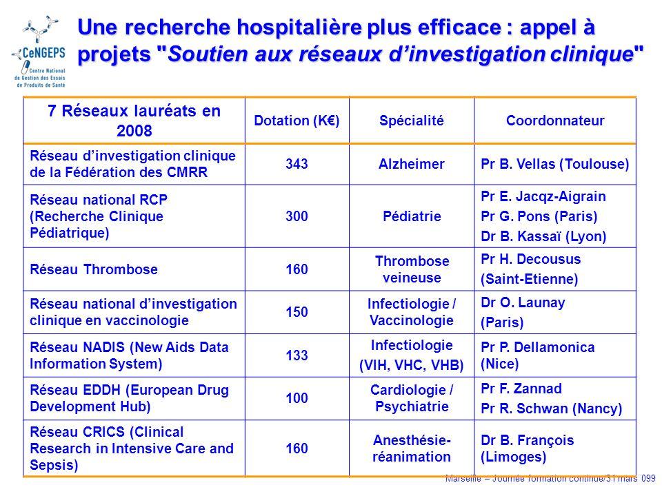 Marseille – Journée formation continue/31 mars 099 Une recherche hospitalière plus efficace : appel à projets Soutien aux réseaux dinvestigation clinique 7 Réseaux lauréats en 2008 Dotation (K)SpécialitéCoordonnateur Réseau dinvestigation clinique de la Fédération des CMRR 343AlzheimerPr B.