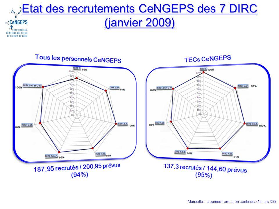 Marseille – Journée formation continue/31 mars 099 Etat des recrutements CeNGEPS des 7 DIRC (janvier 2009)