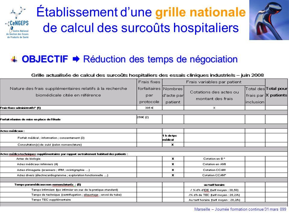 Marseille – Journée formation continue/31 mars 099 Établissement dune grille nationale de calcul des surcoûts hospitaliers OBJECTIFRéduction des temps de négociation OBJECTIF Réduction des temps de négociation