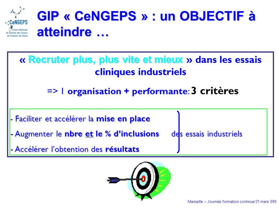 Marseille – Journée formation continue/31 mars 099 GIP « CeNGEPS » : un OBJECTIF à atteindre … Recruter plus, plus vite et mieux « Recruter plus, plus vite et mieux » dans les essais cliniques industriels => 1 organisation + performante: 3 critères Faciliter et accélérer la mise en place - Faciliter et accélérer la mise en place - Augmenter le nbre et le % dinclusions des essais industriels - Accélérer lobtention des résultats