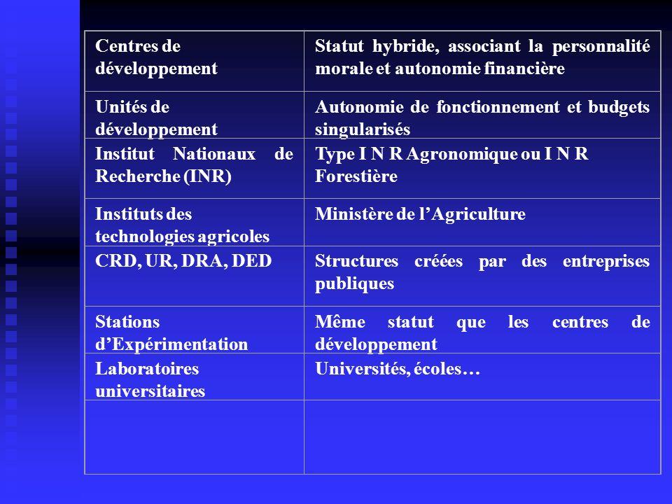 Centres de développement Statut hybride, associant la personnalité morale et autonomie financière Unités de développement Autonomie de fonctionnement