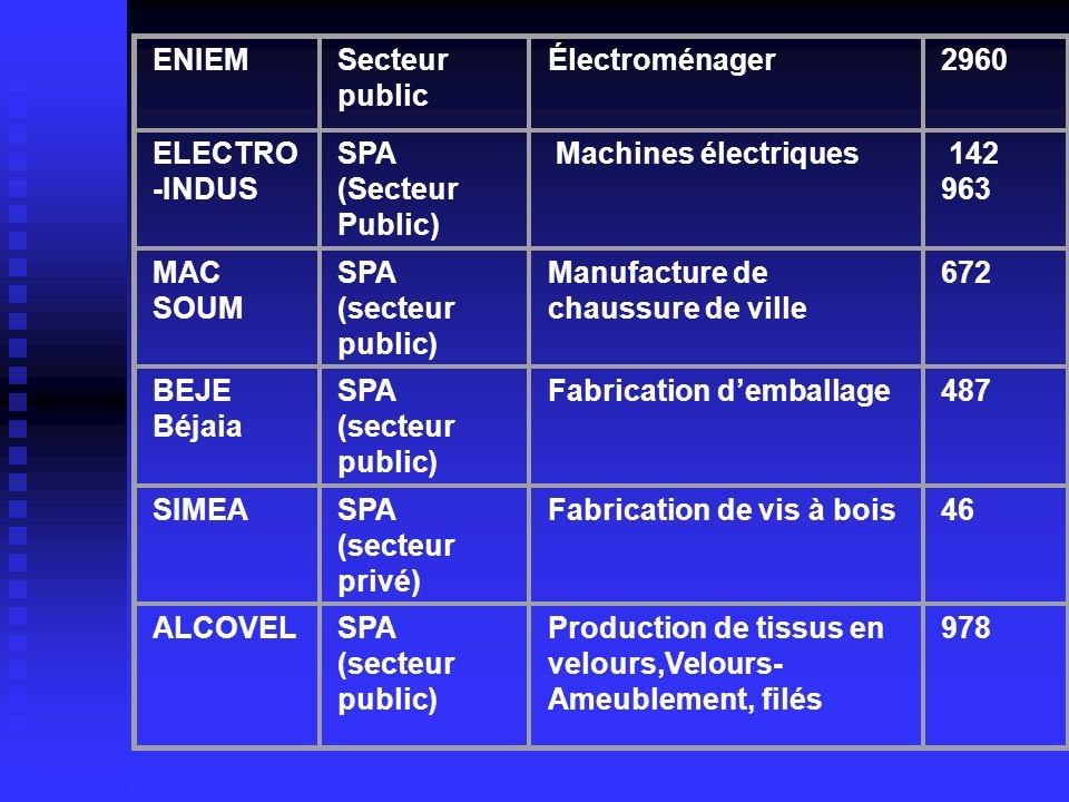 ENIEMSecteur public Électroménager2960 ELECTRO -INDUS SPA (Secteur Public) Machines électriques 142 963 MAC SOUM SPA (secteur public) Manufacture de c