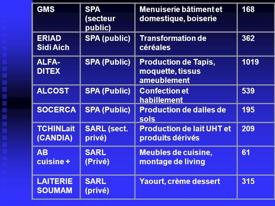 GMSSPA (secteur public) Menuiserie bâtiment et domestique, boiserie 168 ERIAD Sidi Aich SPA (public)Transformation de céréales 362 ALFA- DITEX SPA (Pu