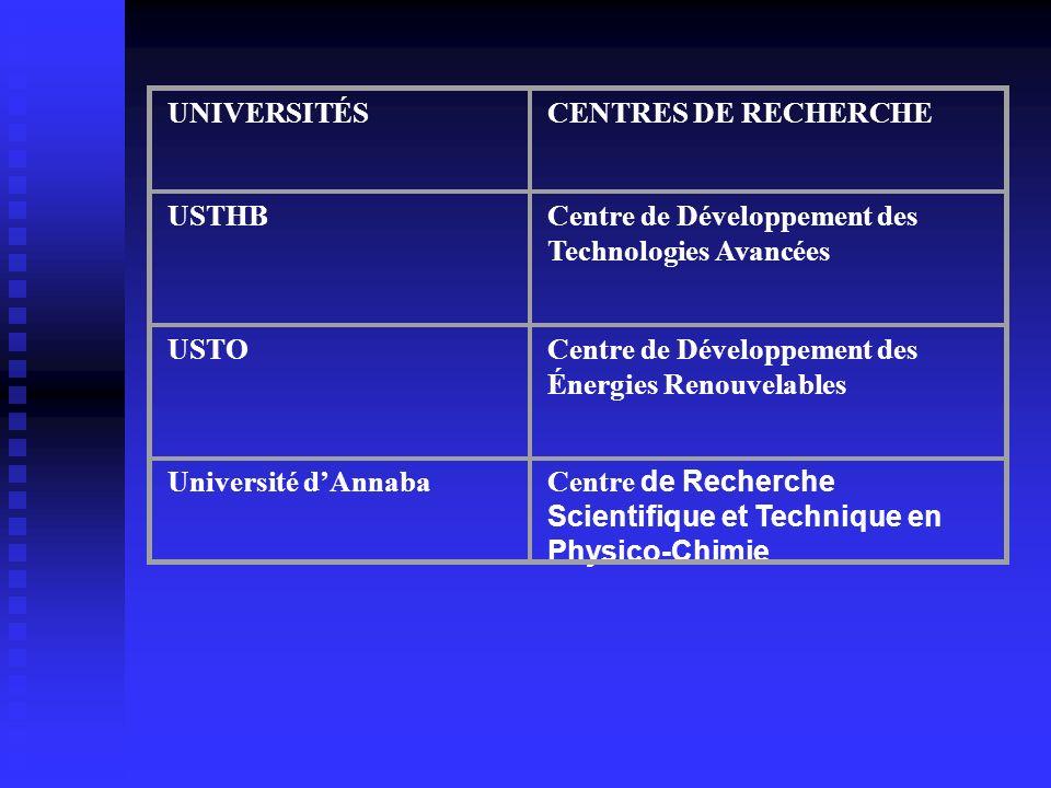 UNIVERSITÉSCENTRES DE RECHERCHE USTHBCentre de Développement des Technologies Avancées USTOCentre de Développement des Énergies Renouvelables Universi