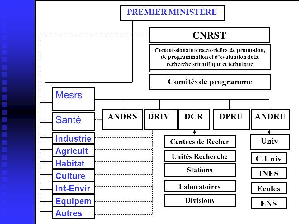 PREMIER MINISTÈRE CNRST Commissions intersectorielles de promotion, de programmation et dévaluation de la recherche scientifique et technique Comités