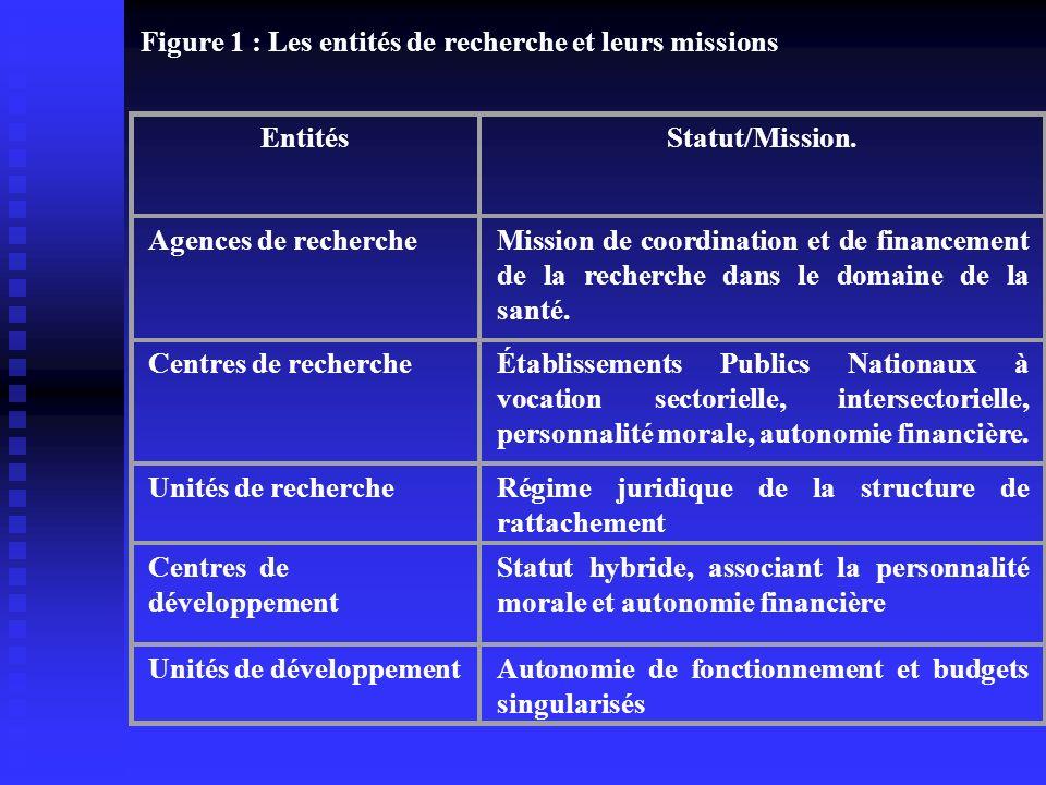 Figure 1 : Les entités de recherche et leurs missions Entités Statut/Mission. Agences de recherche Mission de coordination et de financement de la rec