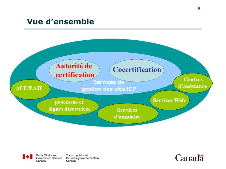 15 Vue densemble Autorité de certification Cocertification processus et lignes directrices Services dannuaire Services de gestion des clés ICP ALE/EAJ