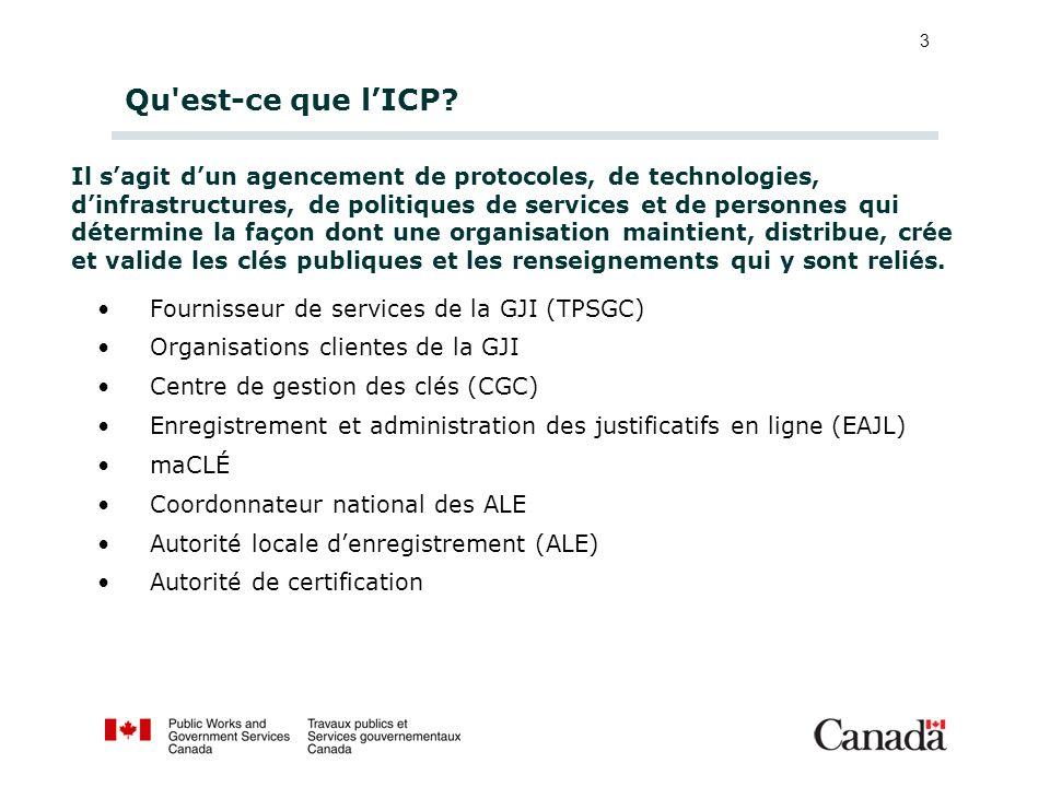 3 Qu'est-ce que lICP? Fournisseur de services de la GJI (TPSGC) Organisations clientes de la GJI Centre de gestion des clés (CGC) Enregistrement et ad