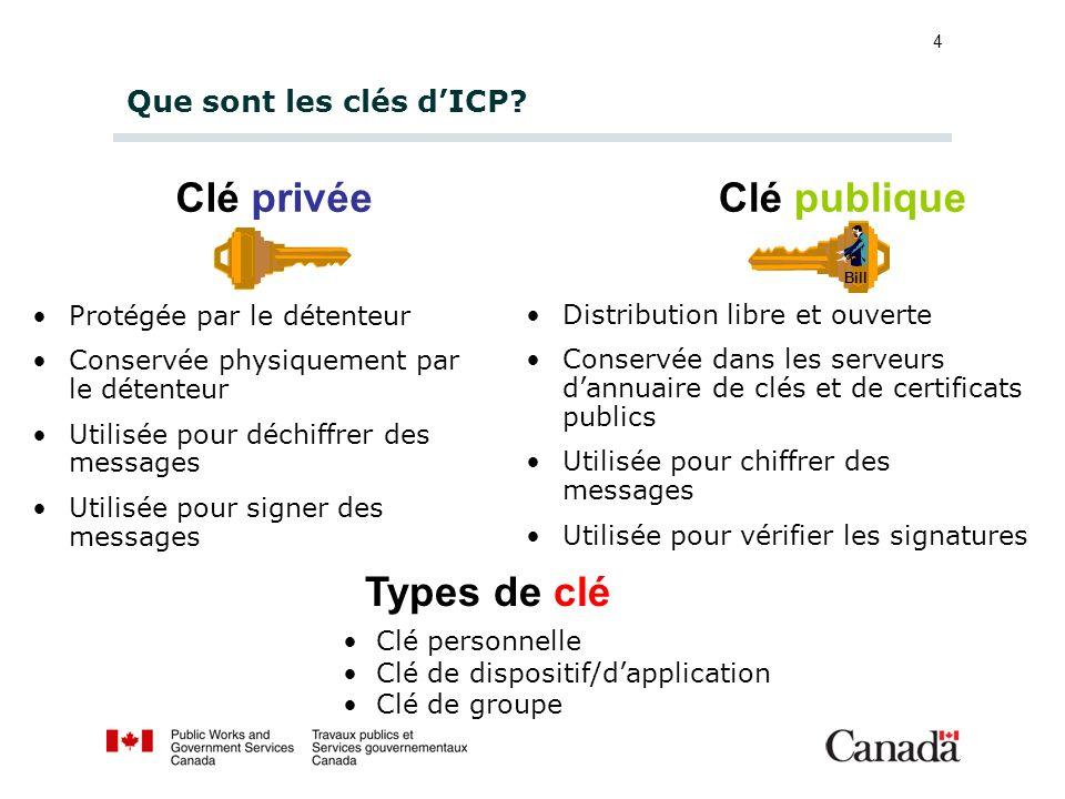 4 Que sont les clés dICP? Clé privée Protégée par le détenteur Conservée physiquement par le détenteur Utilisée pour déchiffrer des messages Utilisée