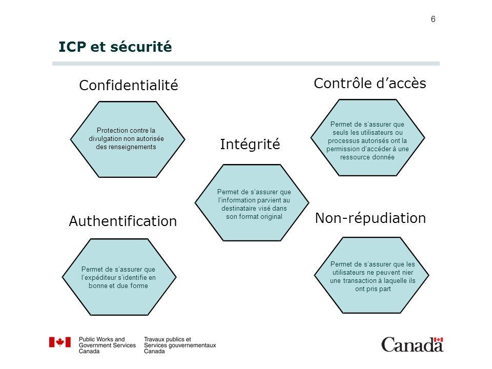6 ICP et sécurité Confidentialité Contrôle daccès Intégrité Authentification Non-répudiation Protection contre la divulgation non autorisée des rensei