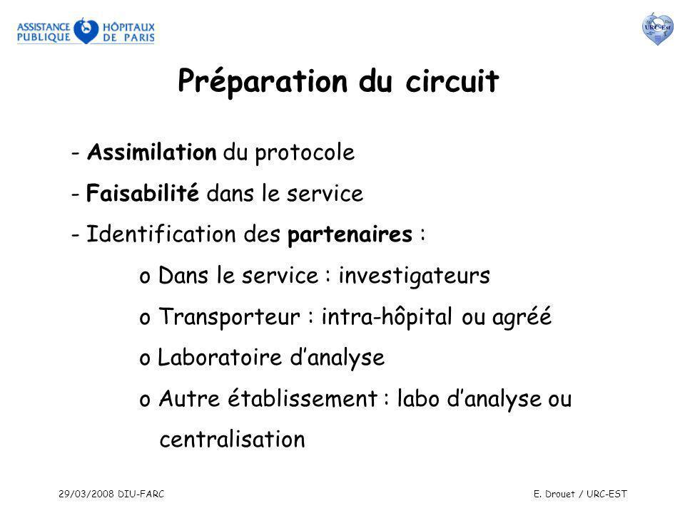 29/03/2008 DIU-FARCE. Drouet / URC-EST - Assimilation du protocole - Faisabilité dans le service - Identification des partenaires : o Dans le service