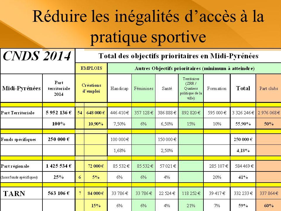 Réduire les inégalités daccès à la pratique sportive