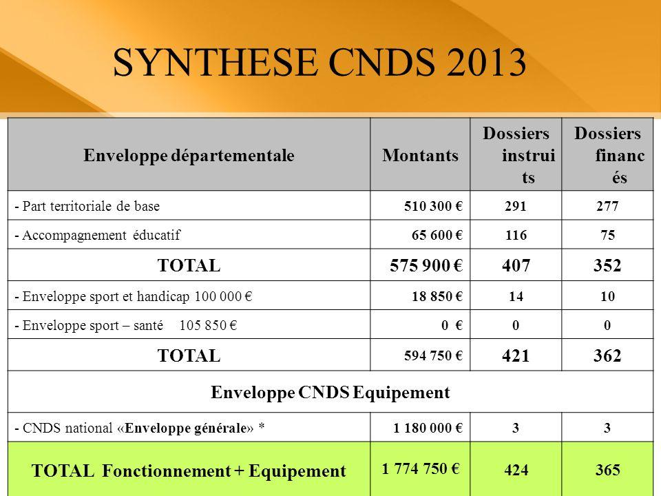 SYNTHESE CNDS 2013 Enveloppe départementaleMontants Dossiers instrui ts Dossiers financ és - Part territoriale de base510 300 291277 - Accompagnement