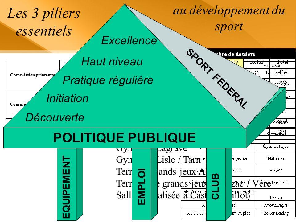 Les orientations prioritaires* 1.Réduire les inégalités daccès à la pratique sportive 2.Contribuer à la politique de santé publique 3.Contribuer à la mise en œuvre du plan « apprendre à nager » *Inscrites dans le cadre dun pilotage régional renforcé