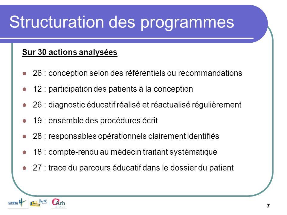 7 Structuration des programmes Sur 30 actions analysées 26 : conception selon des référentiels ou recommandations 12 : participation des patients à la