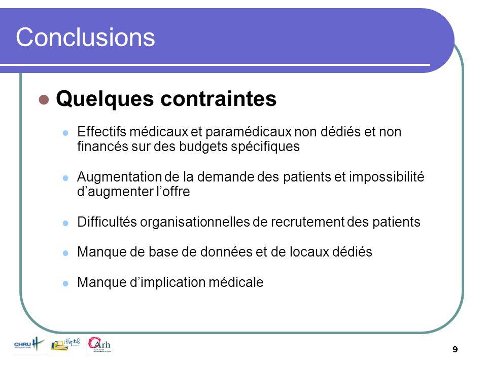 9 Conclusions Quelques contraintes Effectifs médicaux et paramédicaux non dédiés et non financés sur des budgets spécifiques Augmentation de la demand