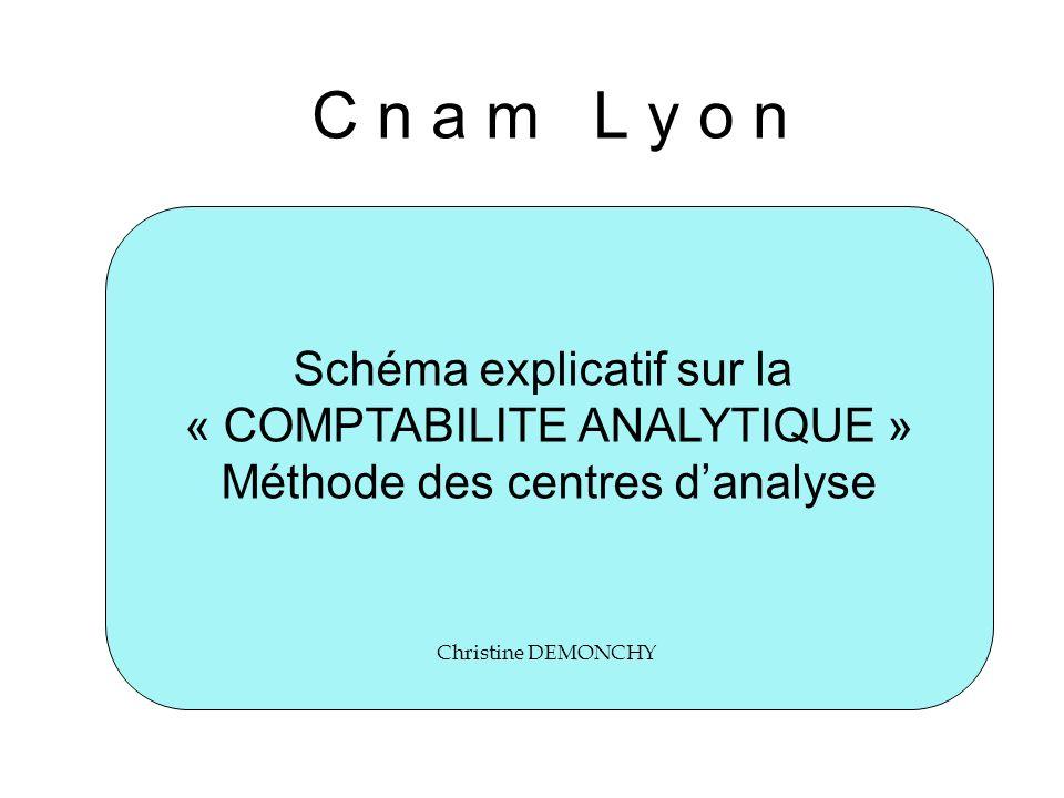 C n a m L y o n Schéma explicatif sur la « COMPTABILITE ANALYTIQUE » Méthode des centres danalyse Christine DEMONCHY