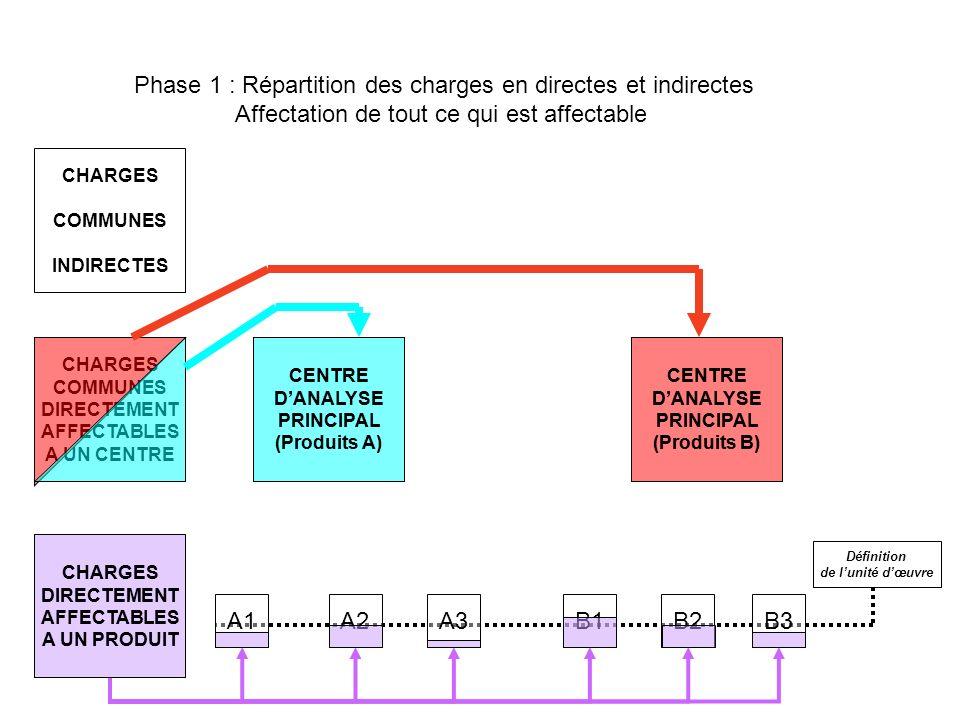 CHARGES DIRECTEMENT AFFECTABLES A UN PRODUIT CHARGES COMMUNES DIRECTEMENT AFFECTABLES A UN CENTRE CHARGES COMMUNES INDIRECTES CENTRE DANALYSE PRINCIPAL (Produits A) CENTRE DANALYSE PRINCIPAL (Produits B) A1A2 A3 B1B2B3 Définition de lunité dœuvre CENTRE DANALYSE AUXILIAIRE CENTRE DANALYSE AUXILIAIRE CENTRE DANALYSE AUXILIAIRE CENTRE DANALYSE PRINCIPAL (Produits B) CENTRE DANALYSE PRINCIPAL (Produits A) CHARGES DIRECTEMENT AFFECTABLES A UN PRODUIT Phase 2 : Imputation des charges indirectes directes non imputables par le moyen de clés de répartition Déversement des centres auxiliaires dans les centres principaux par le même moyen CHARGES COMMUNES INDIRECTES CENTRE DANALYSE AUXILIAIRE CENTRE DANALYSE AUXILIAIRE CENTRE DANALYSE AUXILIAIRE OPERATIONNEL - niveau usine (agence, branche, chantier, culture…) FONCTIONNEL - niveau siège CENTRE DANALYSE PRINCIPAL (Produits A) CENTRE DANALYSE PRINCIPAL (Produits B)