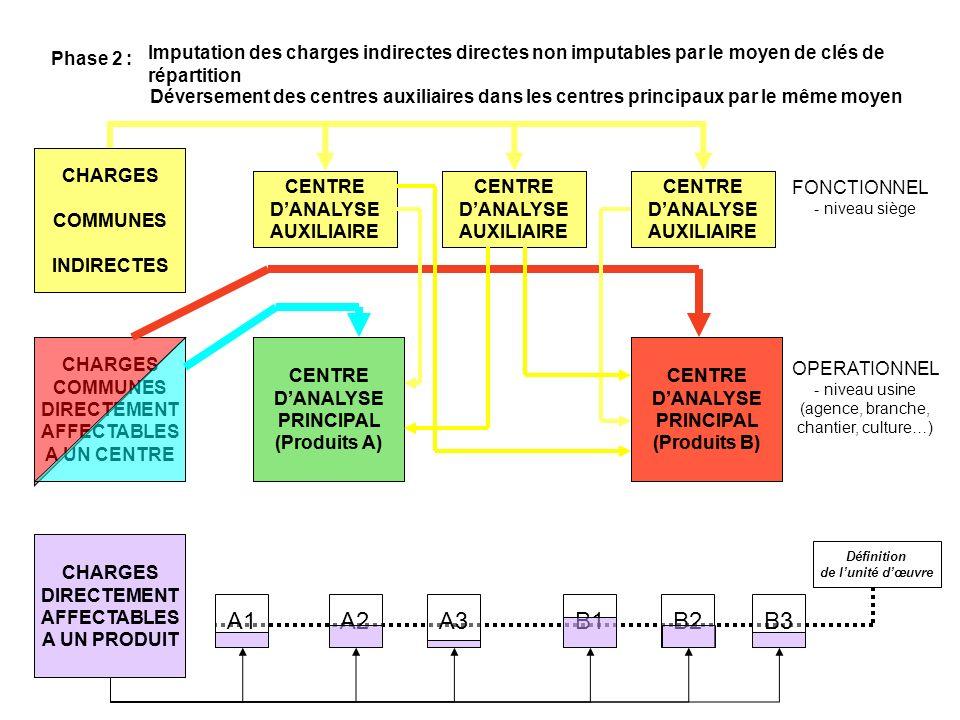 CHARGES DIRECTEMENT AFFECTABLES A UN PRODUIT CHARGES COMMUNES DIRECTEMENT AFFECTABLES A UN CENTRE CHARGES COMMUNES INDIRECTES CENTRE DANALYSE PRINCIPAL (Produits A) CENTRE DANALYSE PRINCIPAL (Produits B) A1A2 A3 B1B2B3 Définition de lunité dœuvre CENTRE DANALYSE AUXILIAIRE CENTRE DANALYSE AUXILIAIRE CENTRE DANALYSE AUXILIAIRE CENTRE DANALYSE PRINCIPAL (Produits B) CENTRE DANALYSE PRINCIPAL (Produits A) CHARGES DIRECTEMENT AFFECTABLES A UN PRODUIT Phase 3 :Répartition du coût des centres principaux entre les produits par le moyen des unités doeuvre CHARGES COMMUNES INDIRECTES CENTRE DANALYSE AUXILIAIRE CENTRE DANALYSE AUXILIAIRE CENTRE DANALYSE AUXILIAIRE OPERATIONNEL - niveau usine (agence, branche, chantier, culture…) FONCTIONNEL - niveau siège CENTRE DANALYSE PRINCIPAL (Produits A) CENTRE DANALYSE PRINCIPAL (Produits B) A1A2 A3 A1A2 A3B1B2B3 B1B2B3 Imputation aux produits de la totalité des unités doeuvre