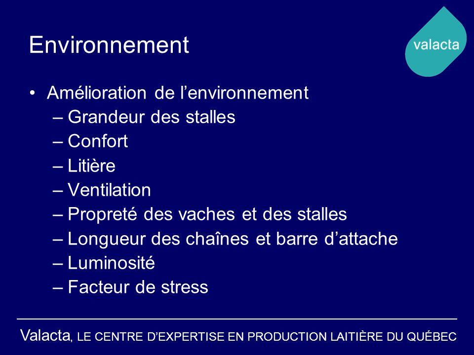 Valacta, LE CENTRE DEXPERTISE EN PRODUCTION LAITIÈRE DU QUÉBEC Environnement Amélioration de lenvironnement –Grandeur des stalles –Confort –Litière –V