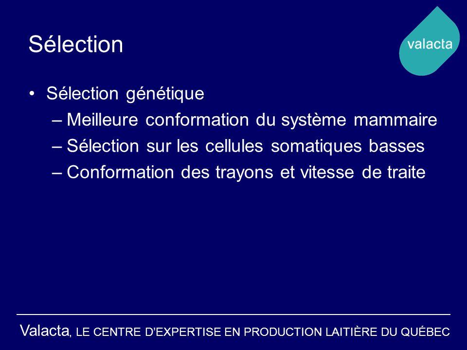 Valacta, LE CENTRE DEXPERTISE EN PRODUCTION LAITIÈRE DU QUÉBEC Sélection Sélection génétique –Meilleure conformation du système mammaire –Sélection sur les cellules somatiques basses –Conformation des trayons et vitesse de traite