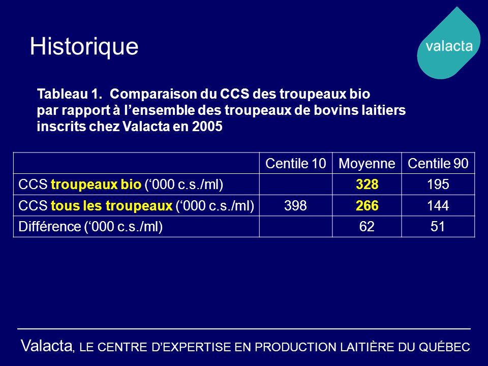 Valacta, LE CENTRE DEXPERTISE EN PRODUCTION LAITIÈRE DU QUÉBEC Historique Centile 10MoyenneCentile 90 CCS troupeaux bio (000 c.s./ml)328195 CCS tous les troupeaux (000 c.s./ml)398266144 Différence (000 c.s./ml)6251 Tableau 1.