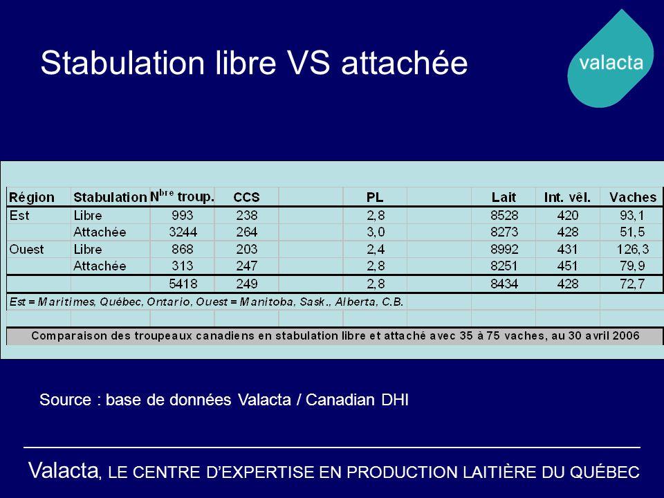 Valacta, LE CENTRE DEXPERTISE EN PRODUCTION LAITIÈRE DU QUÉBEC Stabulation libre VS attachée Source : base de données Valacta / Canadian DHI