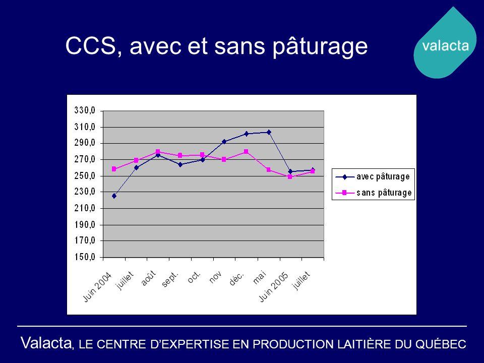 Valacta, LE CENTRE DEXPERTISE EN PRODUCTION LAITIÈRE DU QUÉBEC CCS, avec et sans pâturage