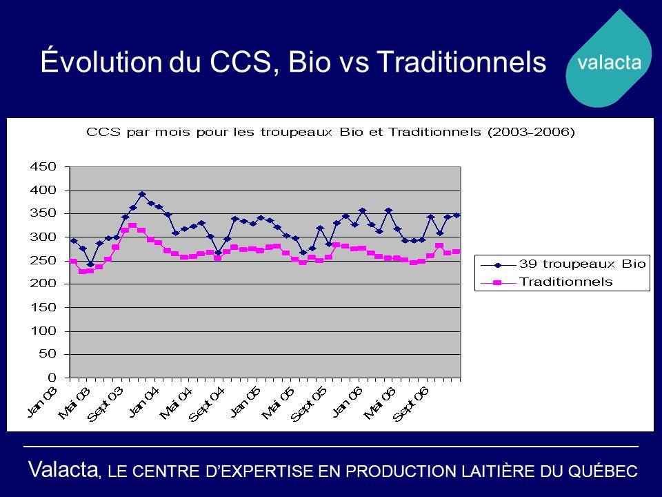 Valacta, LE CENTRE DEXPERTISE EN PRODUCTION LAITIÈRE DU QUÉBEC Évolution du CCS, Bio vs Traditionnels