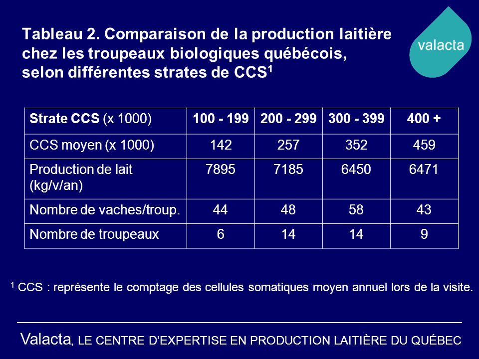 Valacta, LE CENTRE DEXPERTISE EN PRODUCTION LAITIÈRE DU QUÉBEC Tableau 2. Comparaison de la production laitière chez les troupeaux biologiques québéco