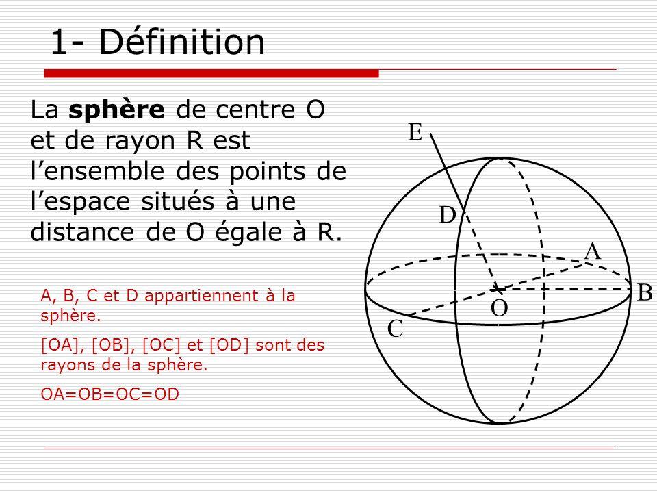 1- Définition La sphère de centre O et de rayon R est lensemble des points de lespace situés à une distance de O égale à R. O D A B C E A, B, C et D a