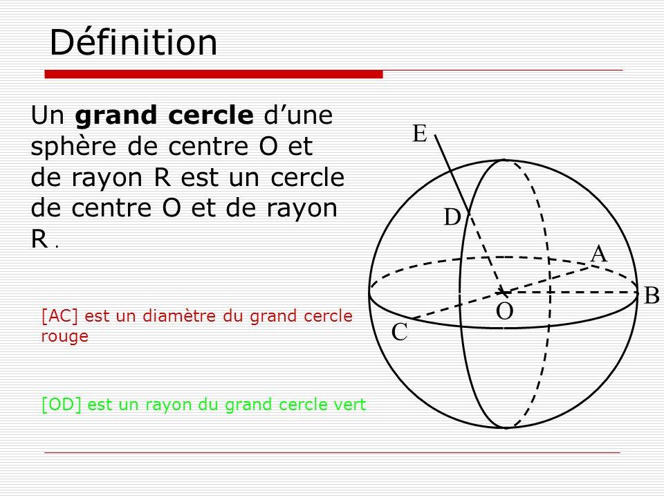 Définition Un grand cercle dune sphère de centre O et de rayon R est un cercle de centre O et de rayon R. O D A B C E [AC] est un diamètre du grand ce