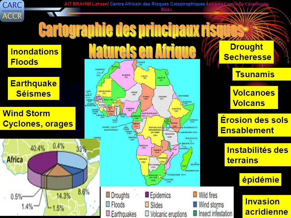 Drought Secheresse Earthquake Séismes Wind Storm Cyclones, orages Volcanoes Volcans Tsunamis Invasion acridienne épidémie Érosion des sols Ensablement Inondations Floods Instabilités des terrains