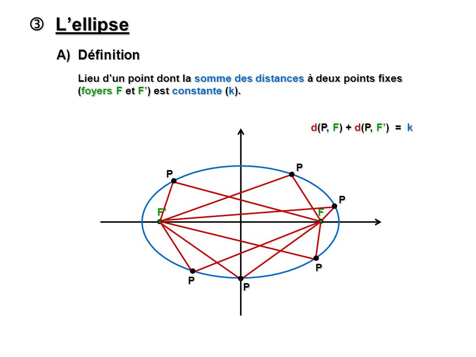 Lellipse Lellipse A) Définition Lieu dun point dont la somme des distances à deux points fixes (foyers F et F) est constante (k).