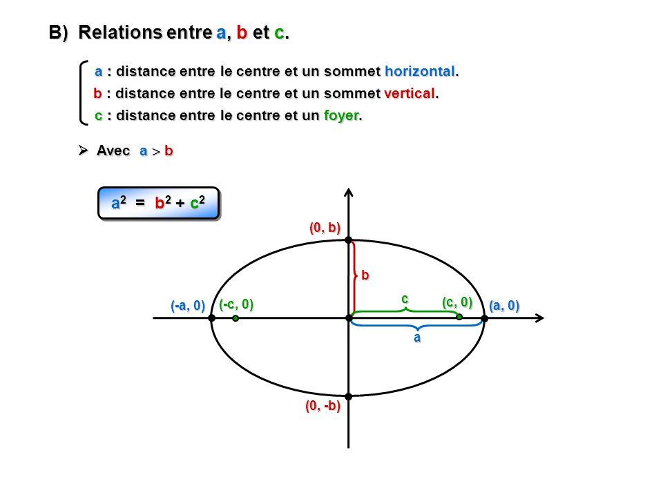 B) Relations entre a, b et c.