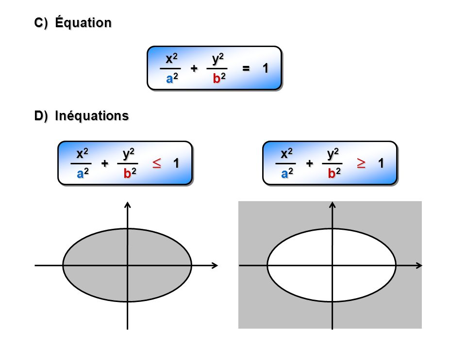 C) Équation x2x2x2x2 a2a2a2a2 + y2y2y2y2 b2b2b2b2 = 1 D) Inéquations x2x2x2x2 a2a2a2a2 + y2y2y2y2 b2b2b2b2 1 x2x2x2x2 a2a2a2a2 + y2y2y2y2 b2b2b2b2 1