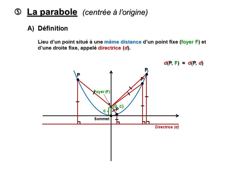 La parabole (centrée à lorigine) La parabole (centrée à lorigine) A) Définition Lieu dun point situé à une même distance dun point fixe (foyer F) et dune droite fixe, appelé directrice (d).