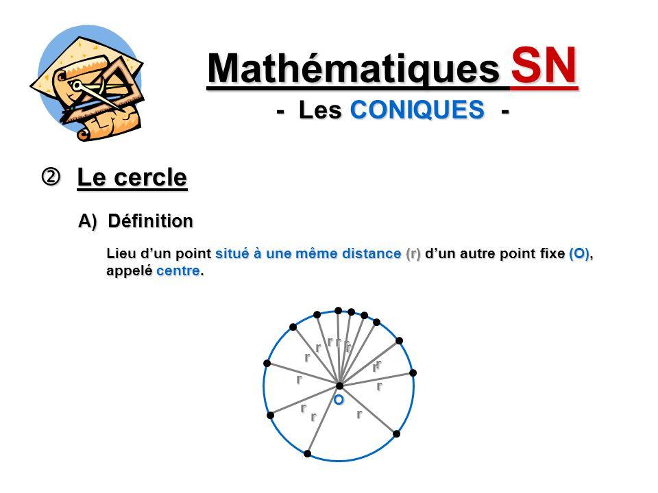 Le cercle Le cercle Mathématiques SN - Les CONIQUES - A) Définition Lieu dun point situé à une même distance (r) dun autre point fixe (O), appelé centre.